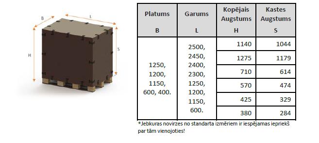 Standarta kastes izmēri
